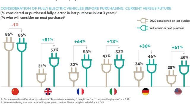 occ strategy elektroauto interesse umfrage