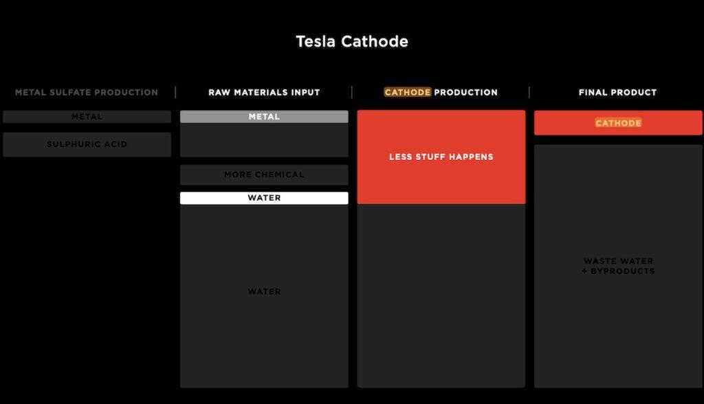 tesla battery day kathode schema