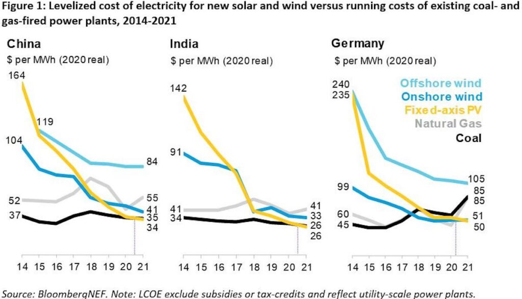 bnef strom gestehungskosten fossil solar wind