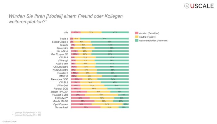 nextmove umfrage tesla model-3 empfehlung