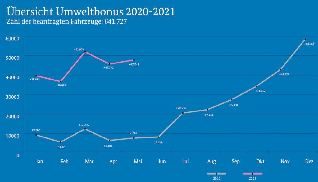 bafa umweltbonus elektroautos 2021 grafik