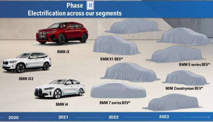 bmw elektroautos 2023 planung