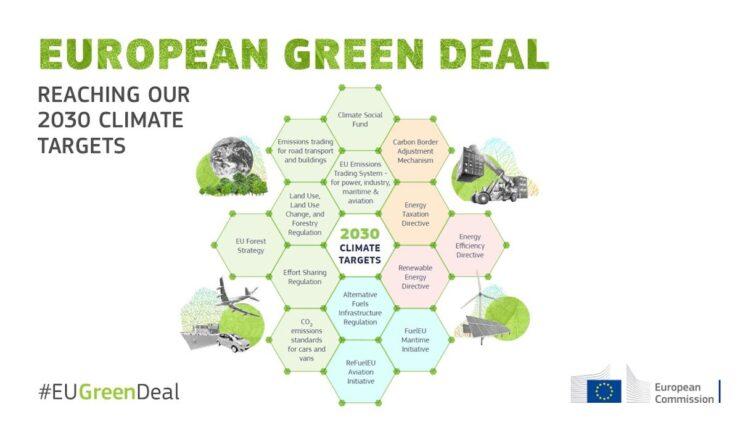eu kommission 2030 klimaziele