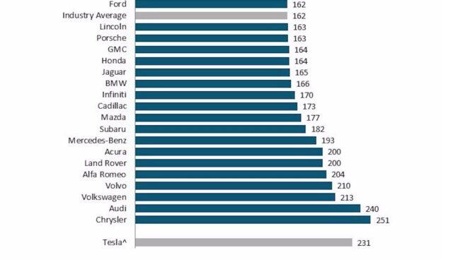 jd power iqs 2021 tesla neuwagen probleme