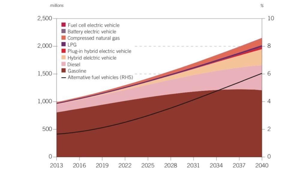 opec world oil outlook 2015 elektroautos