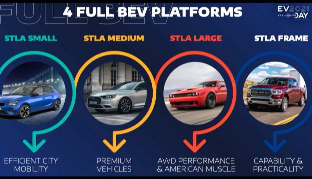 stellantis elektroauto plattformen