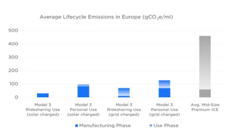 tesla impact report 2020 europa co2
