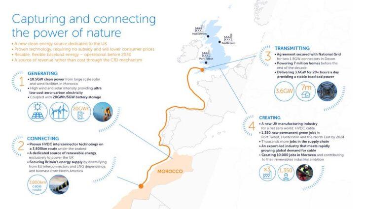 xlinks plan strom marokko grossbritannien